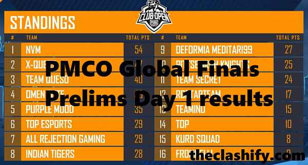 PMCO Global Finals Prelims Day 1 results